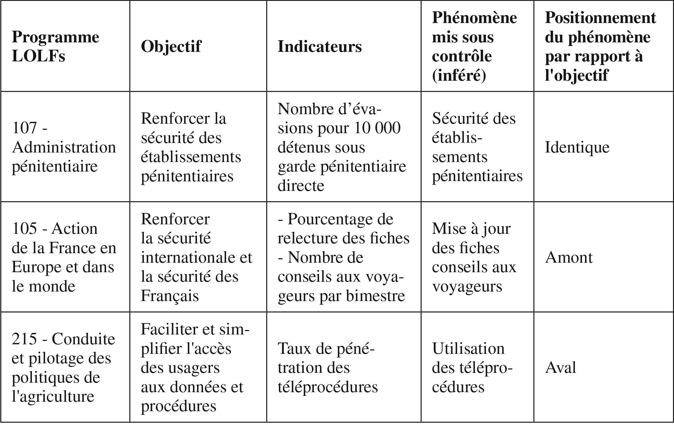 programme dindicateur doptions